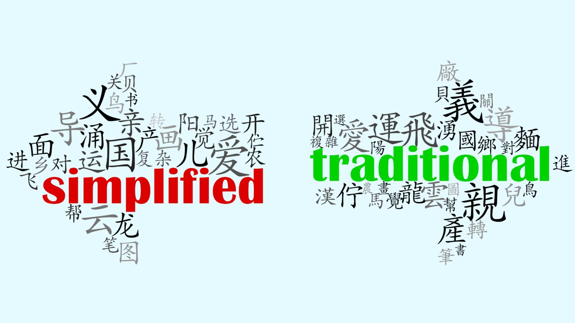 Is it worth studying traditional characters? | The ...