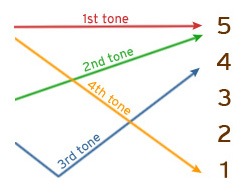 A diagram of the five different tones in Chinese